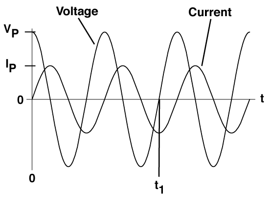 solved  a the following graph shows the voltage and curren