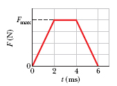 The Figure shows an approximate plot of force magn