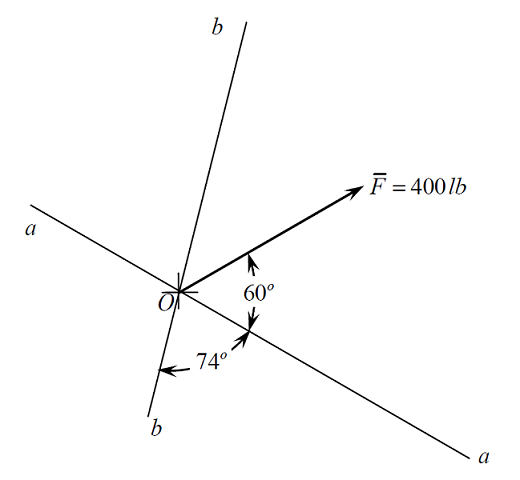 Force F with magnitude indicated acts at point O.