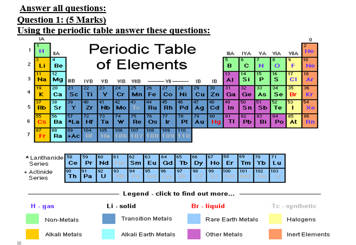 Which group of the periodic table is most likely d for Periodic table 6 mark question