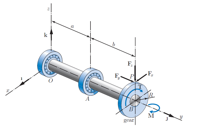 The gure shows a countershaft with a rigidly conne