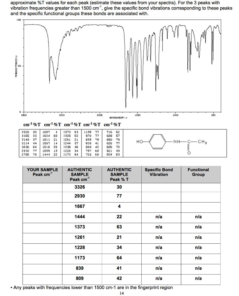 Ir spec table - Infrared spectroscopy table for functional groups ...