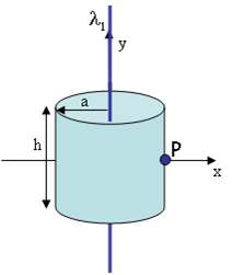 A cylinder of radius a = 6.7 cm and height h = 8.2