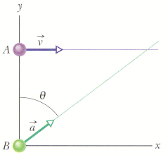 In the figure, particle A moves along the line y =