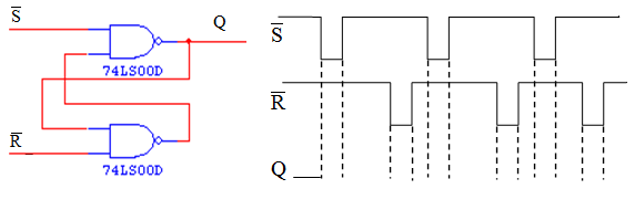 Sketch the Q output for the waveforms shown below