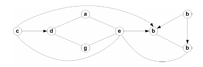 Draw the adjacency list for the following graph: