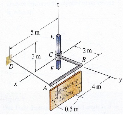 Bar EF has a square cross section and is fixed in