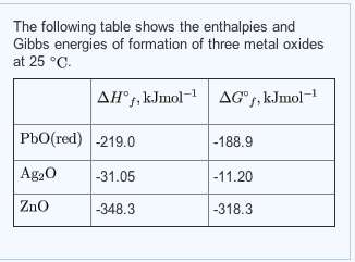 The following table shows the enthalpies and Gibbs