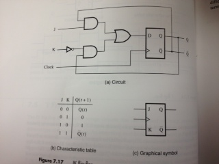 A JN flip-flop has two inputs, J and N. Input J be