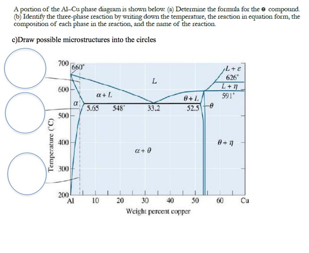 34 Al Cu Phase Diagram