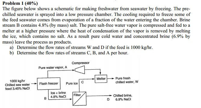 The figure below shows a schematic for making fres