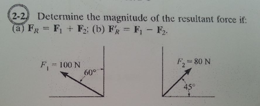 Determine the magnitude of the resultant force if: