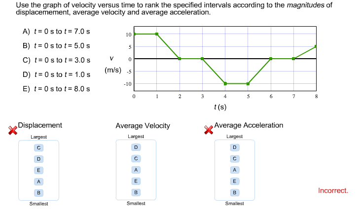 Use the graph of velocity versus time to rank the