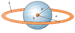 A point charge q is located at the center of a uni