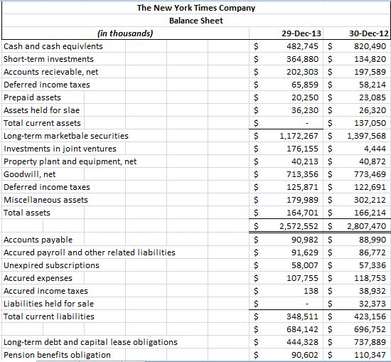 new balance sheet of any company