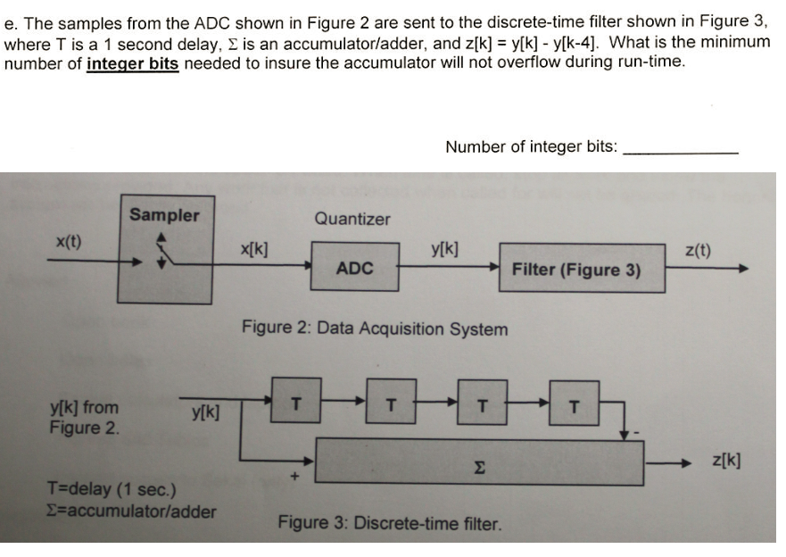The samples from the ADC shown in Figure 2 are sen