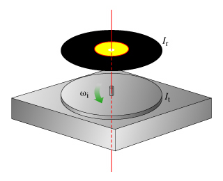 Consider a turntable to be a circular disk of mome