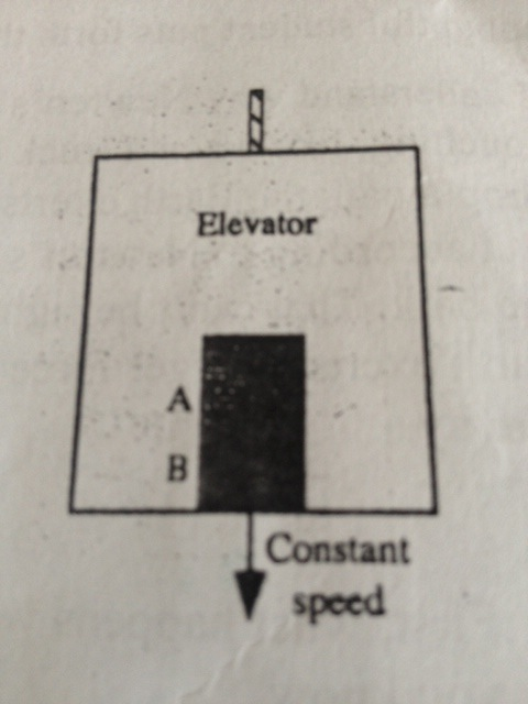 Two blocks, A and B, are in an elevator as shown.