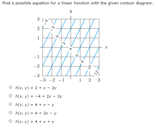 Solved  Find A Possible Equation For A Linear Function Wit