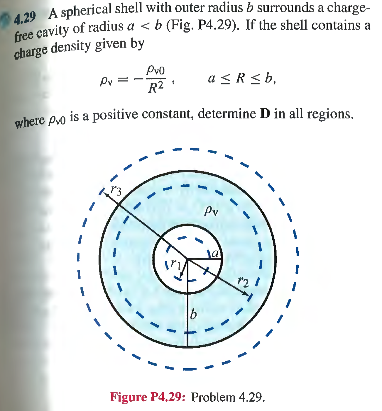 A spherical shell with outer radius b surrounds a