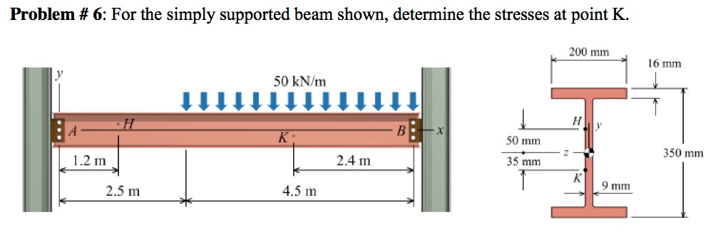 For the simply supported beam shown, determine the