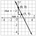 What is the slope of the line in the graph show be