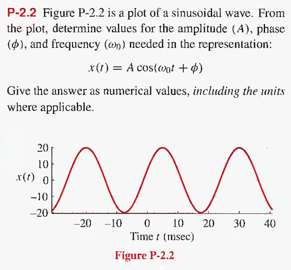 Figure P-2.2 is a plot of a sinusoidal wave. From