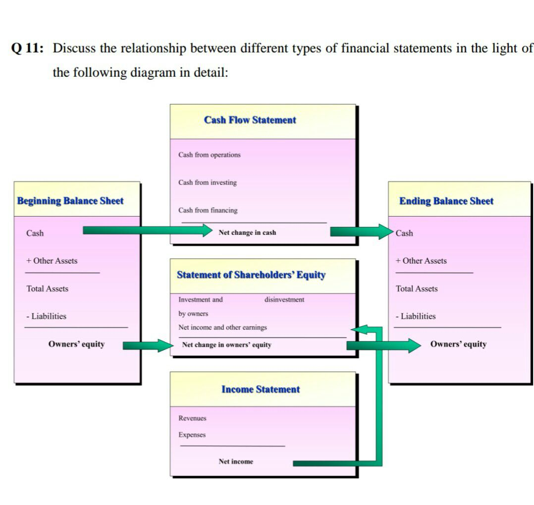 relationship between financial statements diagram of the human
