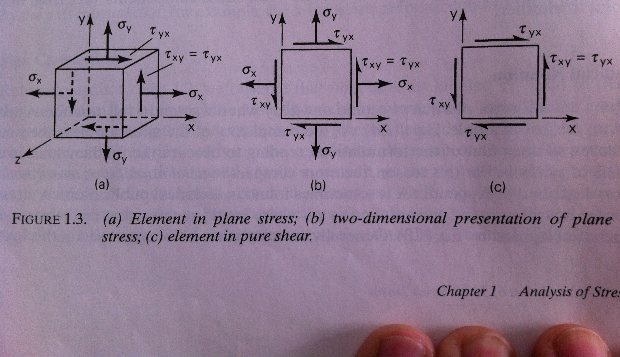 An element in plane stress (Fig. 1.3b) is subjecte