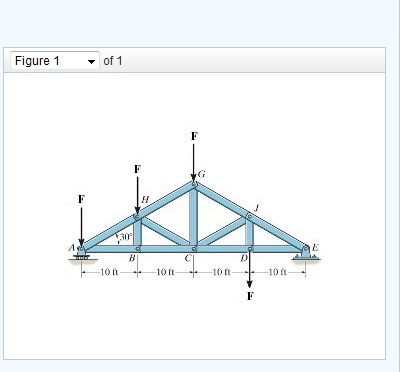 Determine the force in member GJ of the truss and