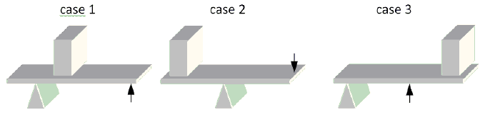 Consider the three cases shown below in which the