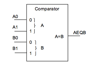 Write the VHDL text for the 2-bit magnitude compar