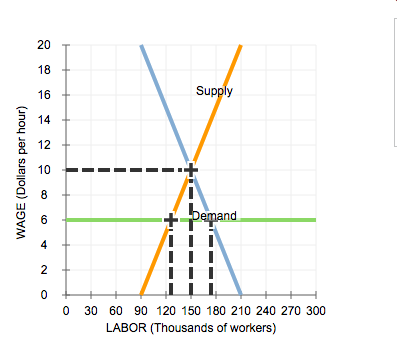 Solved the following graph shows the labor market in the for Marke minimum