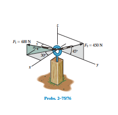 Determine the coordinate direction angles of force