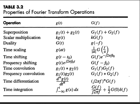 Solved question 1 1 point using the fourier transform t - Table of fourier transform ...