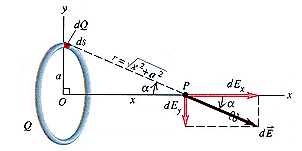 A ring-shaped conductor with radius a = 3.10 cm ha