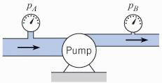 A pump supplies energy to a flow such that the ups