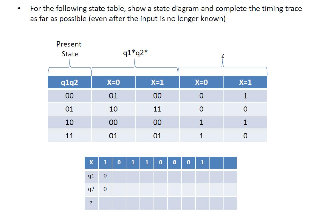 For the following state table, show a state diagra