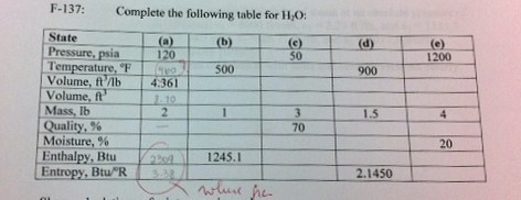 Complete the following table for H2o: