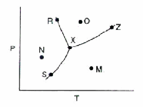 Consider the phase diagram fora pure substance Q.