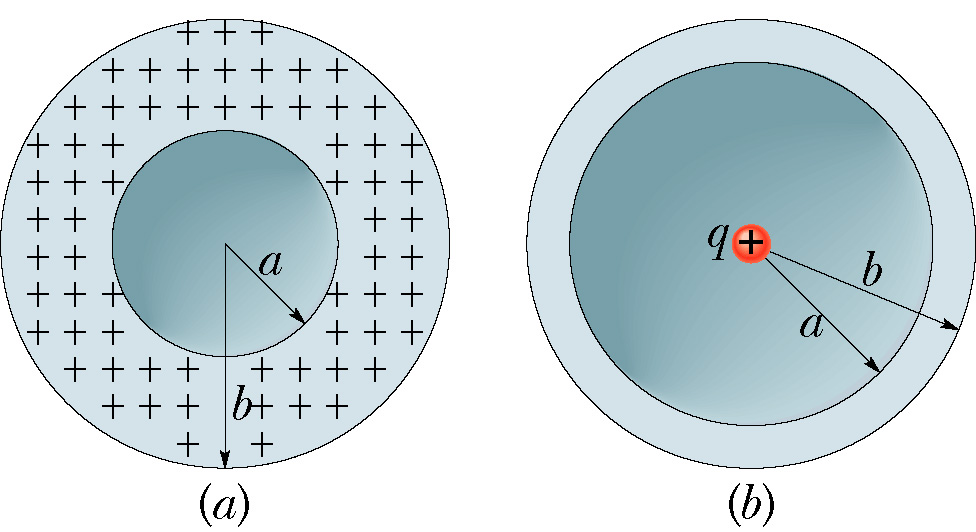 In the figure (b), a nonconducting spherical shell