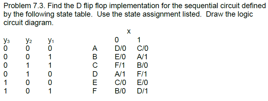 Find the D flip flop implementation for the sequen