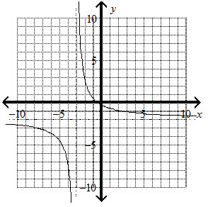 Sketch the asymptotes, and graph the function. y =