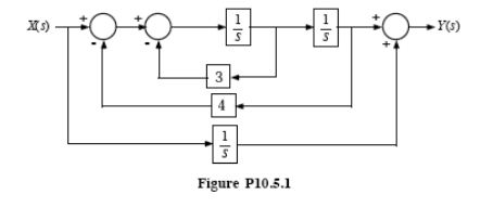 solved  find the transfer function by block diagram manipu