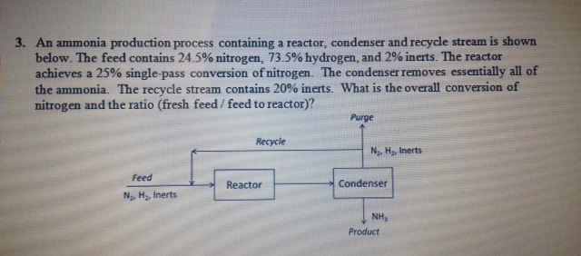 An ammonia production process containing a reactor