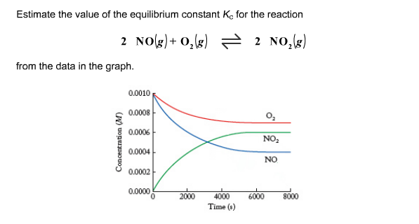 Estimate the value of the equilibrium constant Kc