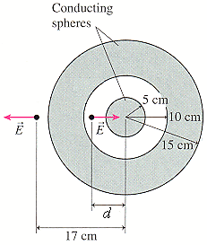 A solid metal sphere at the center of a hollow met