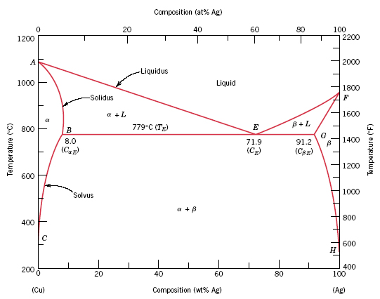 Copper Tin Phase Diagram Lead-tin Phase Diagram is