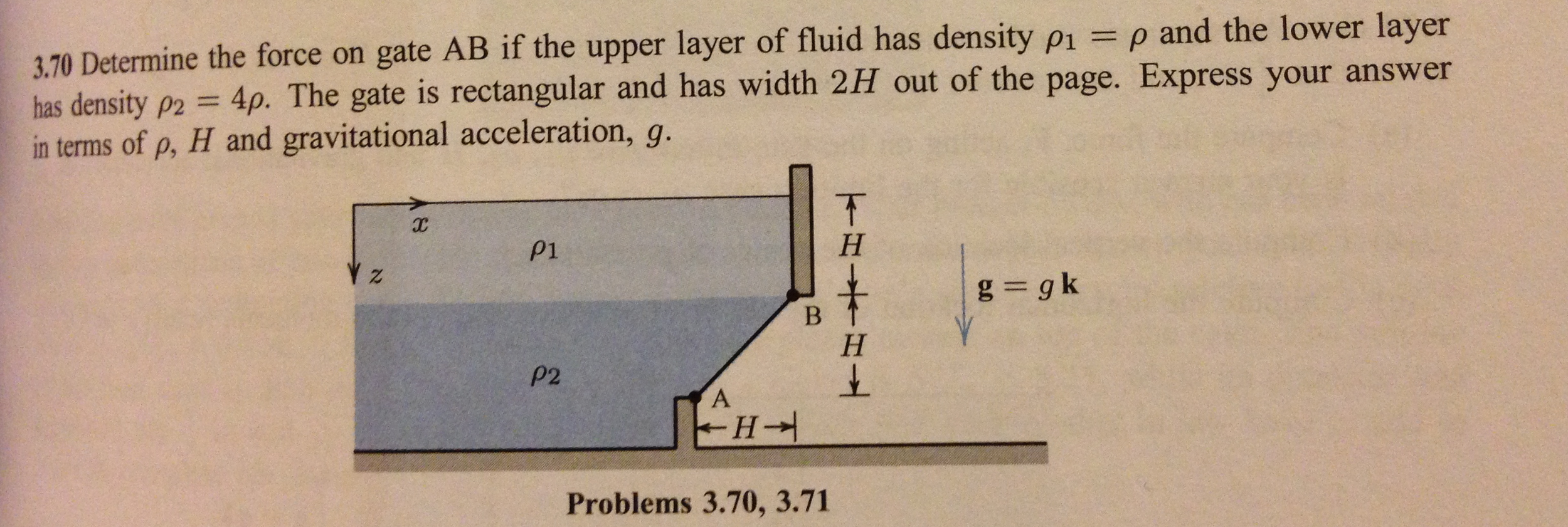 Determine the force on gate AB if the upper layer