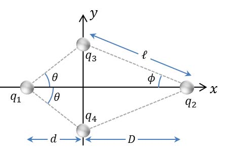 The figure shows an arrangement of four charged pa